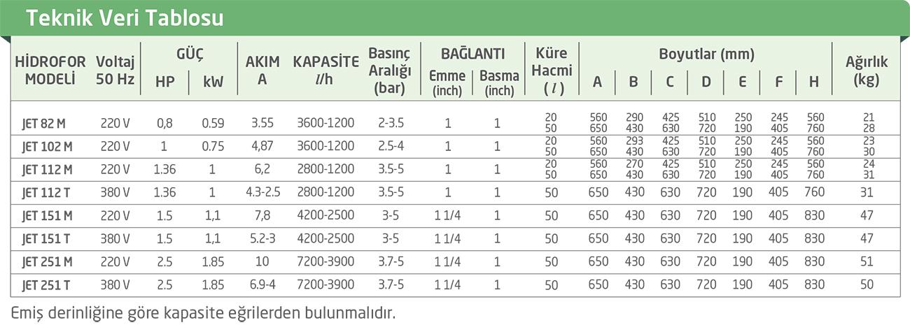 JETİNOX SERİSİ PAKET HİDROFOR TEKNİK ÖZELLİKLERİ