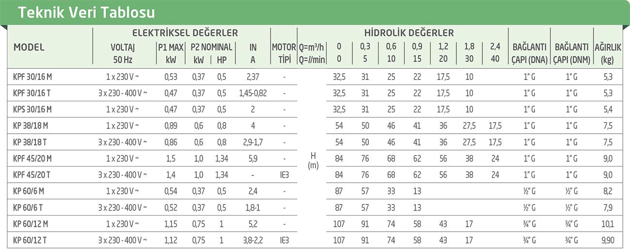 KPS/KPF/KP – PERİFERAL POMPA TEKNİK ÖZELLİKLERİ